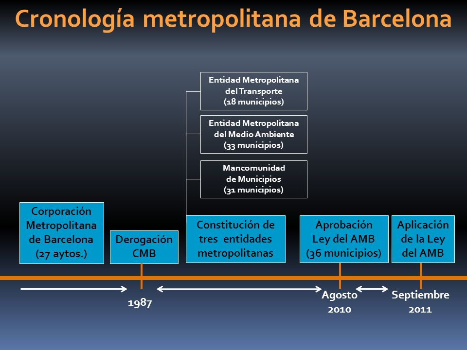 Cronología metropolitana de Barcelona Corporación Metropolitana de Barcelona (27 aytos.) Derogación CMB 1987 Constitución de tres entidades metropolit