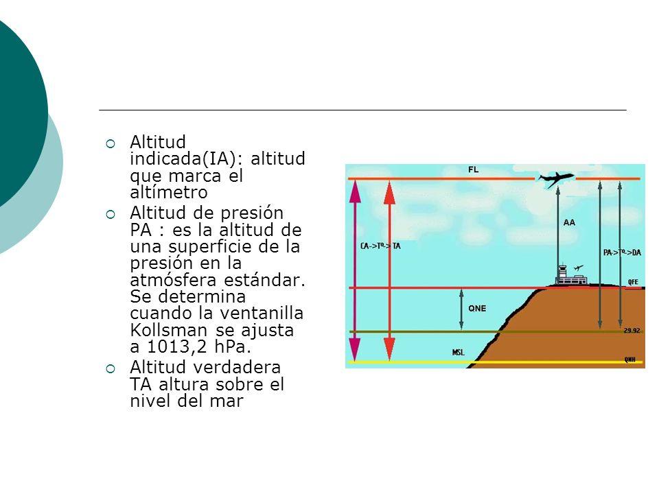 Altitud indicada(IA): altitud que marca el altímetro Altitud de presión PA : es la altitud de una superficie de la presión en la atmósfera estándar. S
