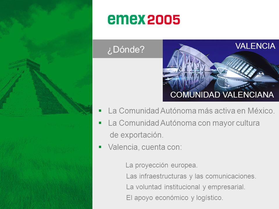 ¿Dónde? La Comunidad Autónoma más activa en México. La Comunidad Autónoma con mayor cultura de exportación. Valencia, cuenta con: La proyección europe