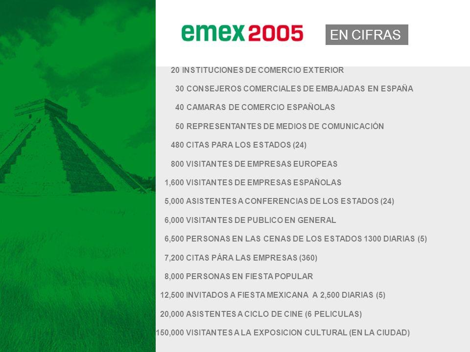 CANTIDADES 20 INSTITUCIONES DE COMERCIO EXTERIOR 30 CONSEJEROS COMERCIALES DE EMBAJADAS EN ESPAÑA 40 CAMARAS DE COMERCIO ESPAÑOLAS 50 REPRESENTANTES DE MEDIOS DE COMUNICACIÓN 480 CITAS PARA LOS ESTADOS (24) 800 VISITANTES DE EMPRESAS EUROPEAS 1,600 VISITANTES DE EMPRESAS ESPAÑOLAS 5,000 ASISTENTES A CONFERENCIAS DE LOS ESTADOS (24) 6,000 VISITANTES DE PUBLICO EN GENERAL 6,500 PERSONAS EN LAS CENAS DE LOS ESTADOS 1300 DIARIAS (5) 7,200 CITAS PÁRA LAS EMPRESAS (360) 8,000 PERSONAS EN FIESTA POPULAR 12,500 INVITADOS A FIESTA MEXICANA A 2,500 DIARIAS (5) 20,000 ASISTENTES A CICLO DE CINE (6 PELICULAS) 150,000 VISITANTES A LA EXPOSICION CULTURAL (EN LA CIUDAD) EN CIFRAS