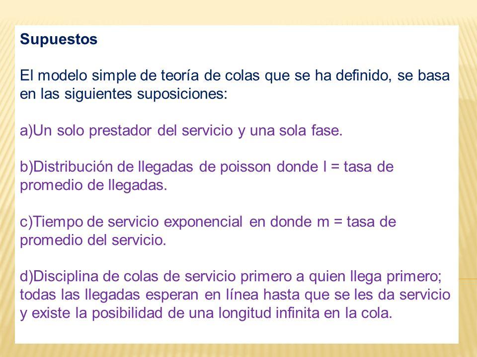 Población Proceso de llegada de los clientes Capacidad de la Cola Línea de espera o Cola SISTEMA DE COLAS