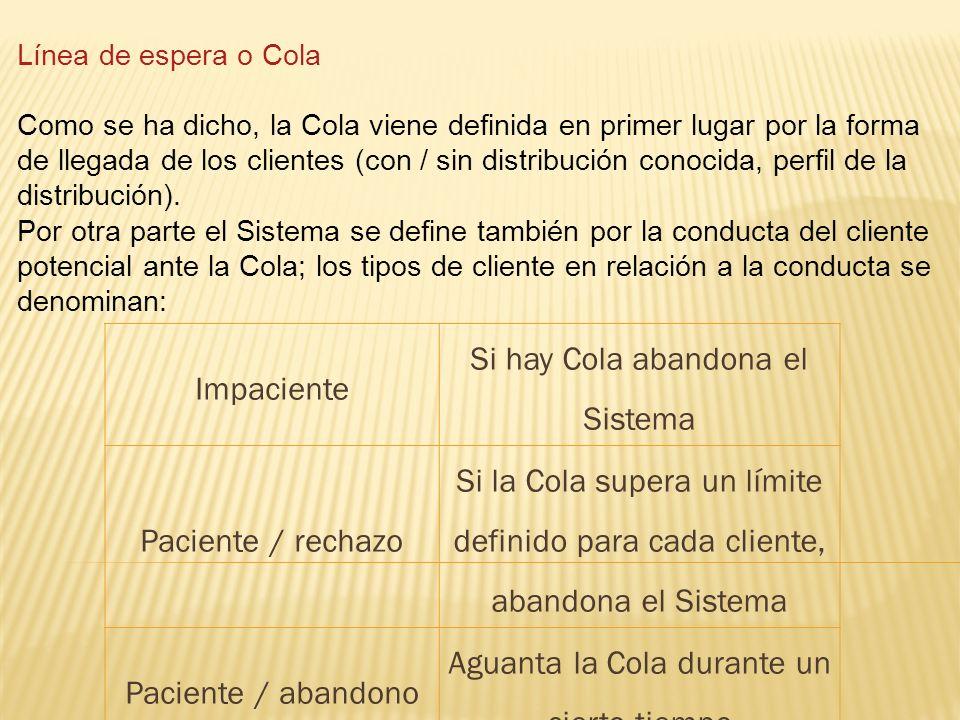 Capacidad de la Cola El caso teórico más simple es el de cola de capacidad infinita; existen múltiples casos de Colas de longitud acotada (por ejemplo un restaurante drive-in, o un taller mecánico).