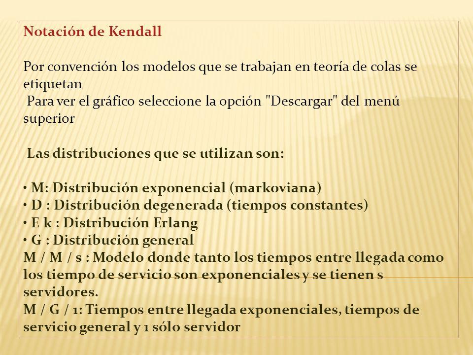Terminología Usualmente siempre es común utilizar la siguiente terminología estándar: Estado del sistema : Número de clientes en el sistema.