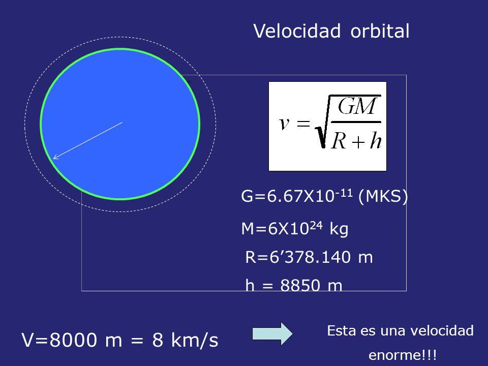 Velocidad orbital G=6.67X10 -11 (MKS) V=8000 m = 8 km/s Esta es una velocidad enorme!!! h = 8850 m M=6X10 24 kg R=6378.140 m