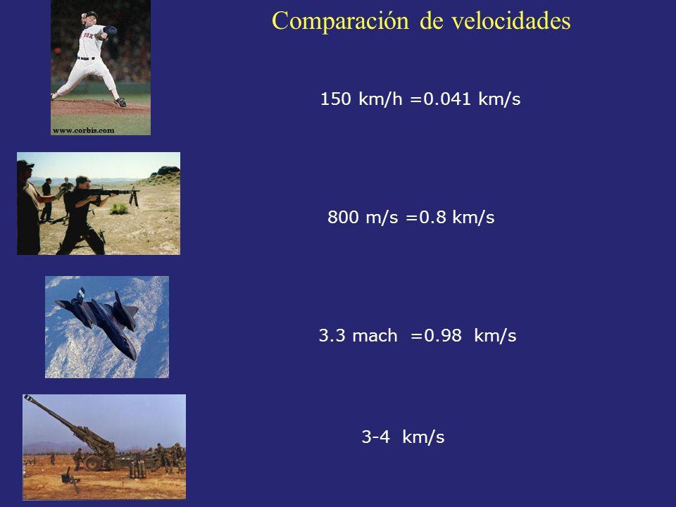 150 km/h =0.041 km/s 800 m/s =0.8 km/s 3.3 mach =0.98 km/s 3-4 km/s Comparación de velocidades