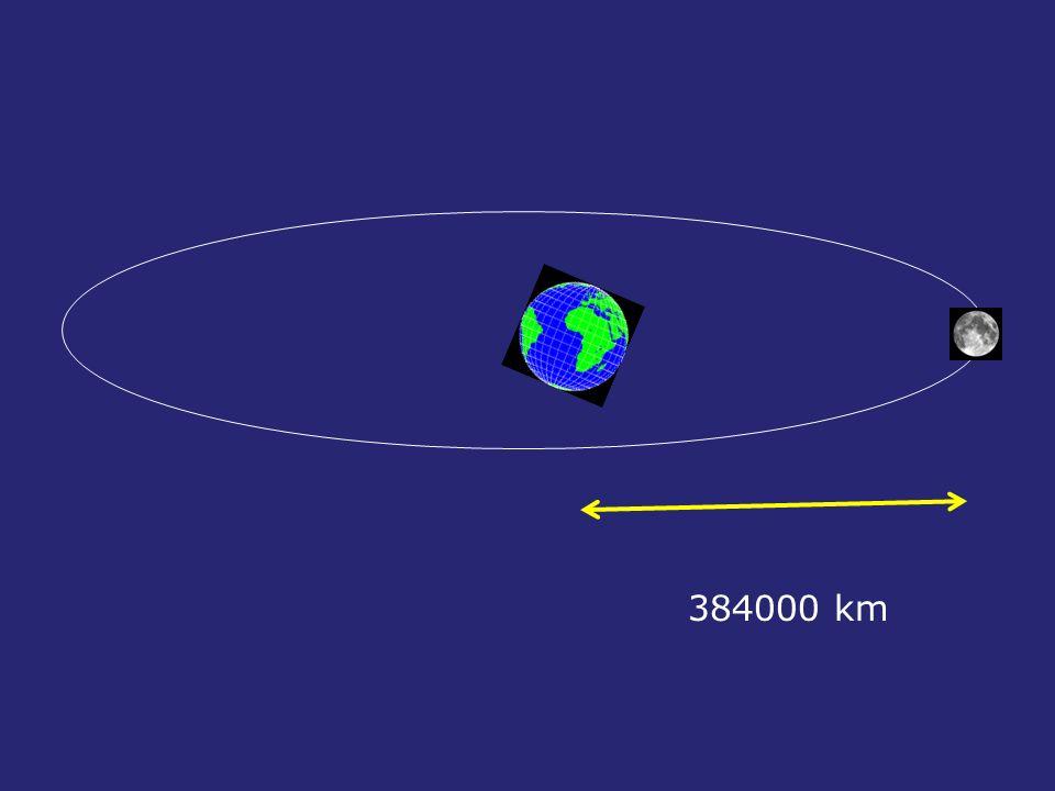 Examinemos rápidamente los tipos de órbitas características de los satélites