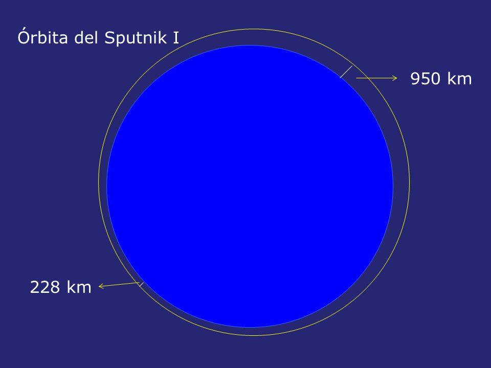950 km 228 km Órbita del Sputnik I