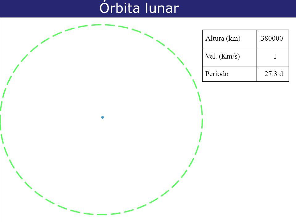 Órbita lunar Altura (km) 380000 Vel. (Km/s) 1 Periodo 27.3 d