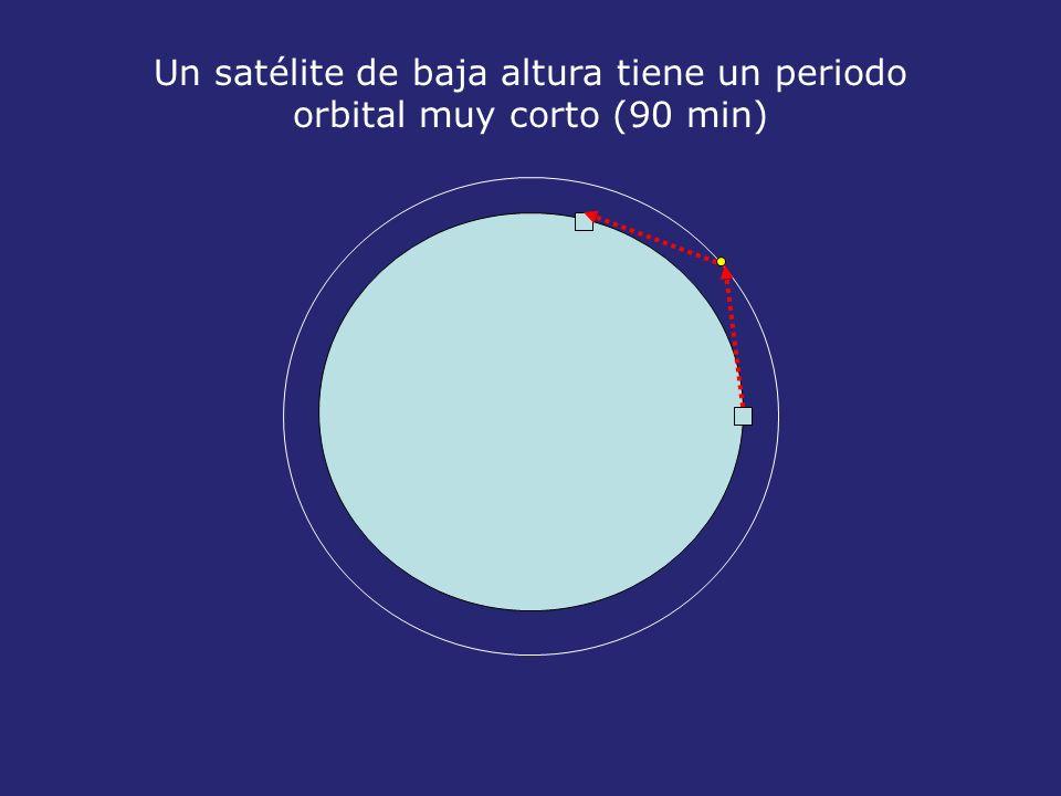 Un satélite de baja altura tiene un periodo orbital muy corto (90 min)