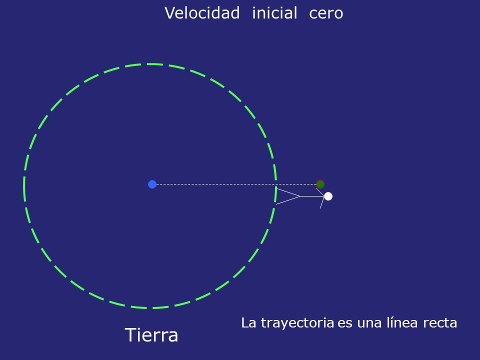 Velocidad inicial distinta de cero pero va en la dirección de la línea vertical Tierra La trayectoria es de nuevo una línea recta