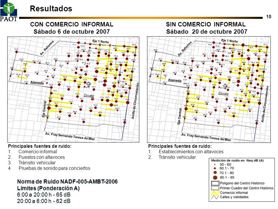 10 Resultados Norma de Ruido NADF-005-AMBT-2006 Límites (Ponderación A) 6:00 a 20:00 h - 65 dB 20:00 a 6:00 h - 62 dB Norma de Ruido NADF-005-AMBT-200