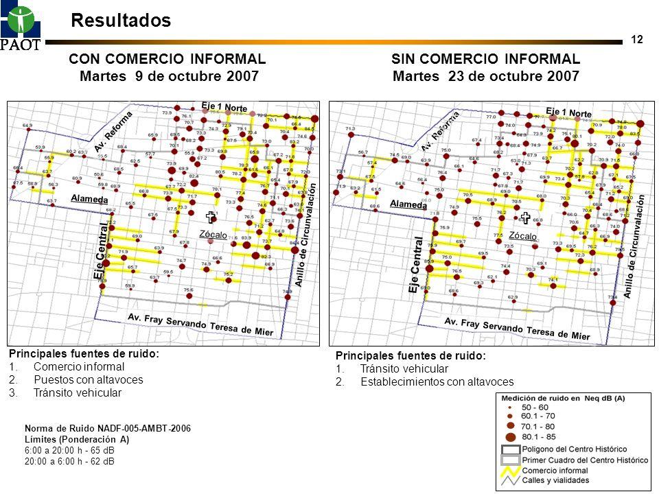 12 Resultados Norma de Ruido NADF-005-AMBT-2006 Límites (Ponderación A) 6:00 a 20:00 h - 65 dB 20:00 a 6:00 h - 62 dB Eje Central Av. Fray Servando Te