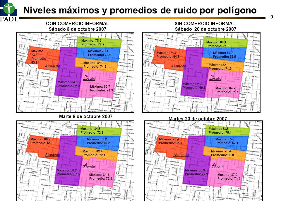 9 Niveles máximos y promedios de ruido por polígono CON COMERCIO INFORMAL Sábado 6 de octubre 2007 SIN COMERCIO INFORMAL Sábado 20 de octubre 2007 Zóc