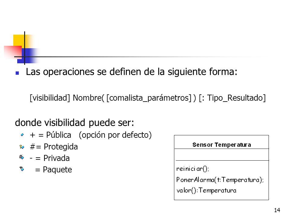 14 Las operaciones se definen de la siguiente forma: [visibilidad] Nombre( [comalista_parámetros] ) [: Tipo_Resultado] donde visibilidad puede ser: +