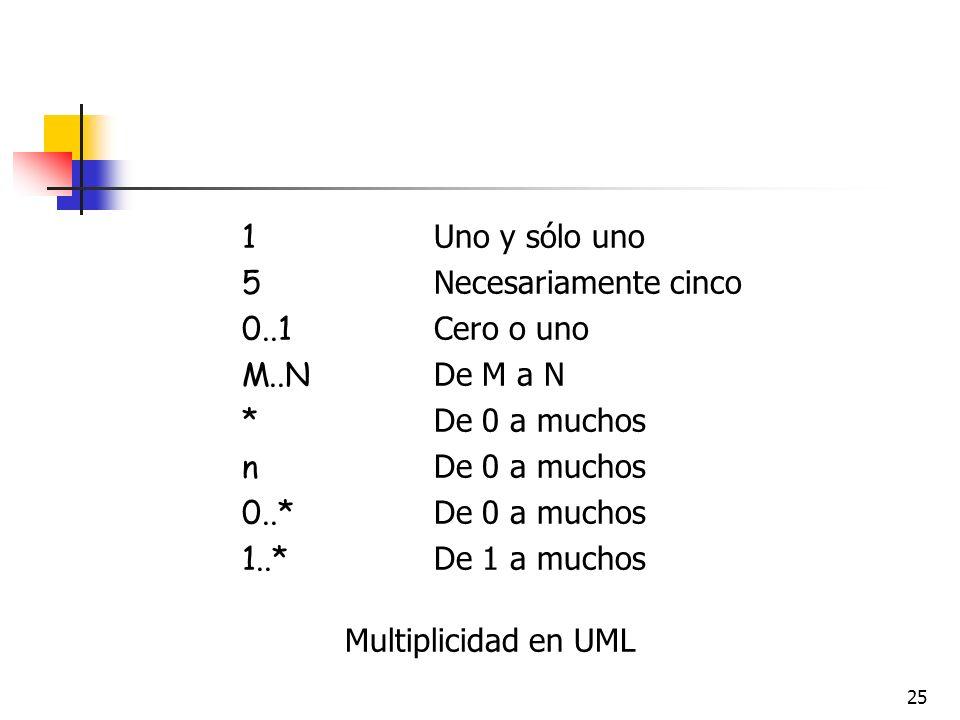 25 1 Uno y sólo uno 5 Necesariamente cinco 0..1 Cero o uno M..N De M a N * De 0 a muchos n De 0 a muchos 0..* De 0 a muchos 1..* De 1 a muchos Multipl
