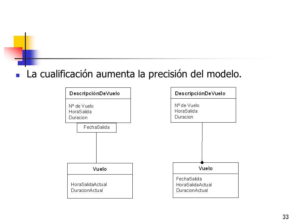 33 La cualificación aumenta la precisión del modelo.
