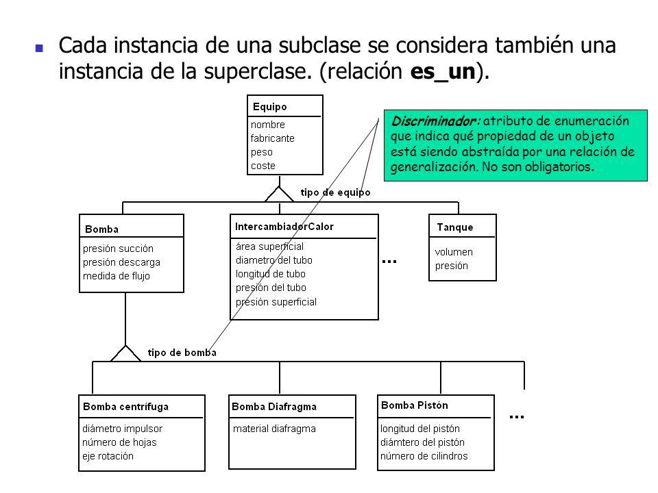Cada instancia de una subclase se considera también una instancia de la superclase. (relación es_un). Discriminador: atributo de enumeración que indic