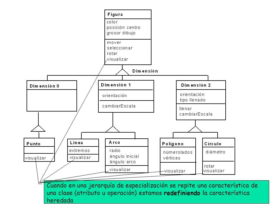 Cuando en una jerarquía de especialización se repite una característica de una clase (atributo u operación) estamos redefiniendo la característica her