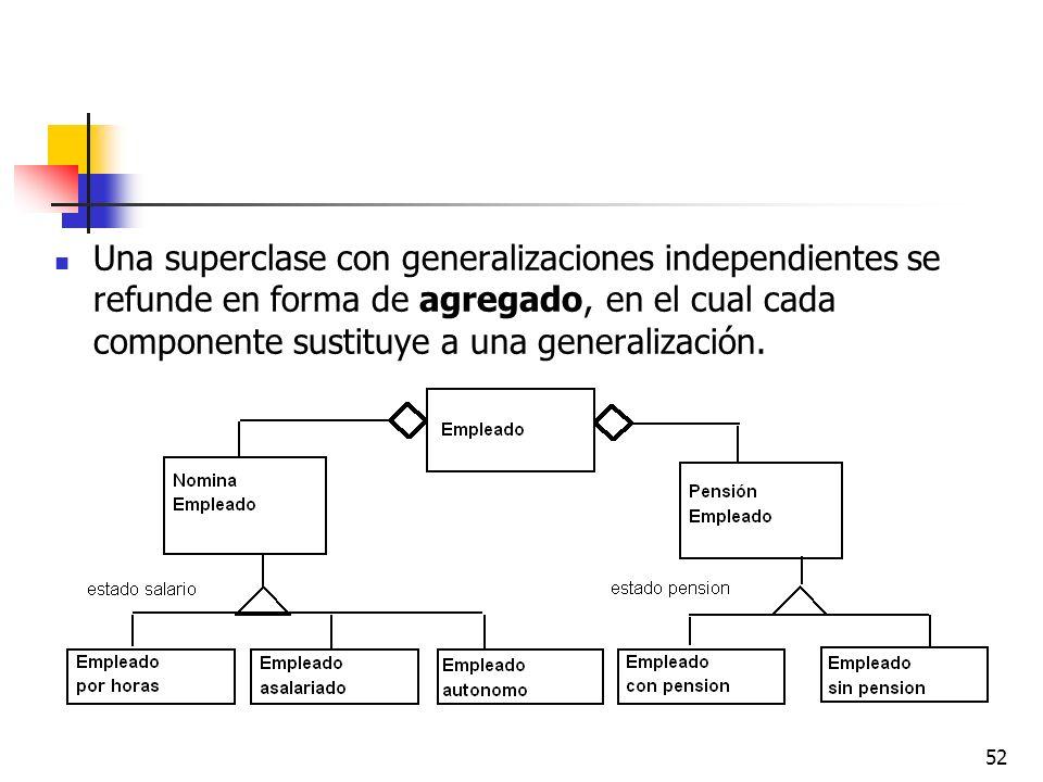 52 Una superclase con generalizaciones independientes se refunde en forma de agregado, en el cual cada componente sustituye a una generalización.