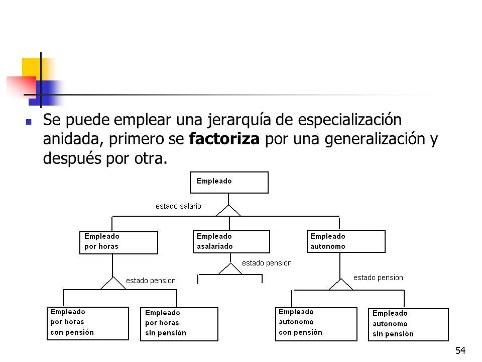 54 Se puede emplear una jerarquía de especialización anidada, primero se factoriza por una generalización y después por otra.