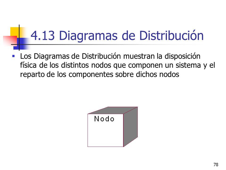 78 4.13 Diagramas de Distribución Los Diagramas de Distribución muestran la disposición física de los distintos nodos que componen un sistema y el rep