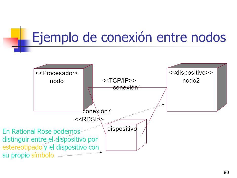 80 En Rational Rose podemos distinguir entre el dispositivo por estereotipado y el dispositivo con su propio símbolo Ejemplo de conexión entre nodos n