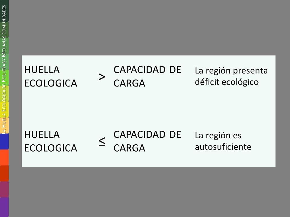 HUELLA ECOLOGICA > CAPACIDAD DE CARGA La región presenta déficit ecológico HUELLA ECOLOGICA CAPACIDAD DE CARGA La región es autosuficiente L A H UELLA E COLÓGICA DE P EQUEÑAS Y M EDIANAS C OMUNIDADES