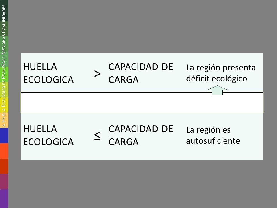 HUELLA ECOLOGICA > CAPACIDAD DE CARGA La región presenta déficit ecológico 80747 ha (a)27840 ha (b)2,9 veces (a/b) HUELLA ECOLOGICA CAPACIDAD DE CARGA La región es autosuficiente L A H UELLA E COLÓGICA DE P EQUEÑAS Y M EDIANAS C OMUNIDADES