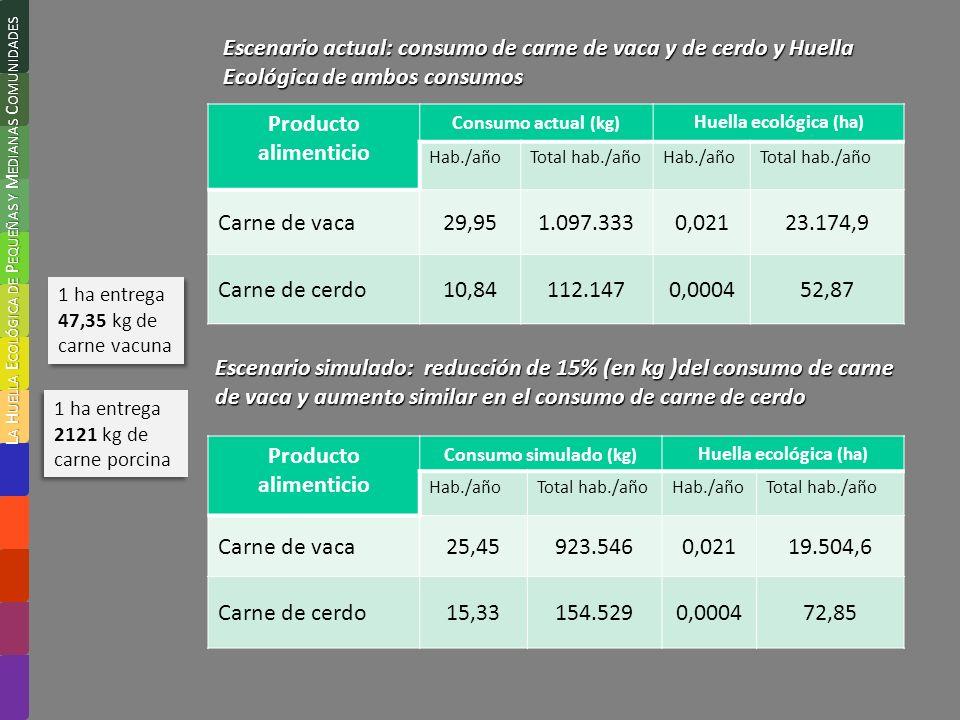 Producto alimenticio Consumo actual (kg) Huella ecológica (ha) Hab./añoTotal hab./añoHab./añoTotal hab./año Carne de vaca29,951.097.3330,02123.174,9 Carne de cerdo10,84112.1470,000452,87 Producto alimenticio Consumo simulado (kg) Huella ecológica (ha) Hab./añoTotal hab./añoHab./añoTotal hab./año Carne de vaca25,45923.5460,02119.504,6 Carne de cerdo15,33154.5290,000472,85 Escenario simulado: reducción de 15% (en kg )del consumo de carne de vaca y aumento similar en el consumo de carne de cerdo Escenario actual: consumo de carne de vaca y de cerdo y Huella Ecológica de ambos consumos 1 ha entrega 47,35 kg de carne vacuna 1 ha entrega 2121 kg de carne porcina