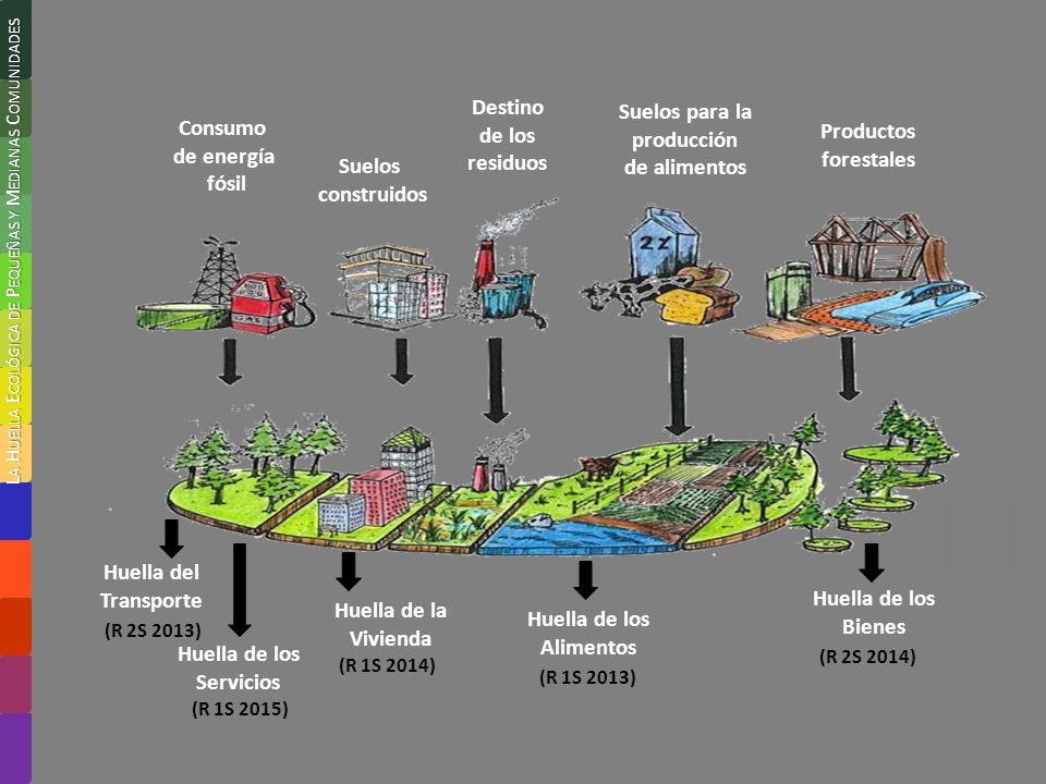 Consumo de energía fósil Productos forestales Suelos construidos Suelos para la producción de alimentos Destino de los residuos Huella del Transporte Huella de la Vivienda Huella de los Alimentos Huella de los Bienes Huella de los Servicios (R 1S 2013) (R 2S 2013) (R 1S 2014) (R 2S 2014) (R 1S 2015)