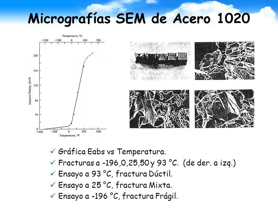 Micrografías SEM de Acero 1020 Gráfica Eabs vs Temperatura. Fracturas a -196,0,25,50 y 93 °C. (de der. a izq.) Ensayo a 93 °C, fractura Dúctil. Ensayo