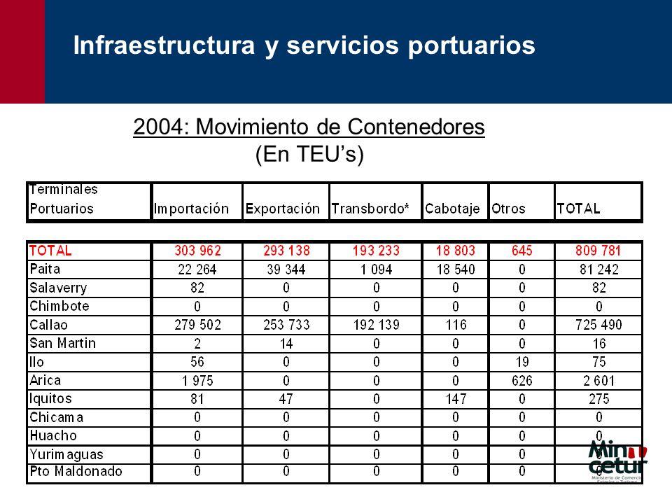 2004: Movimiento de Contenedores (En TEUs) Infraestructura y servicios portuarios