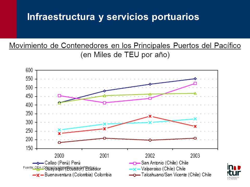 Movimiento de Contenedores en los Principales Puertos del Pacífico (en Miles de TEU por año) Fuente: OEA (Comisión Interamericana de Puertos) Infraest