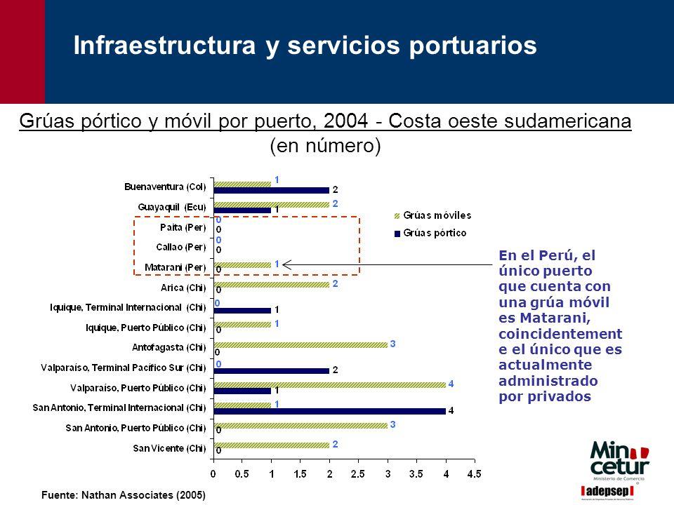 Fuente: Nathan Associates (2005) Grúas pórtico y móvil por puerto, 2004 - Costa oeste sudamericana (en número) En el Perú, el único puerto que cuenta