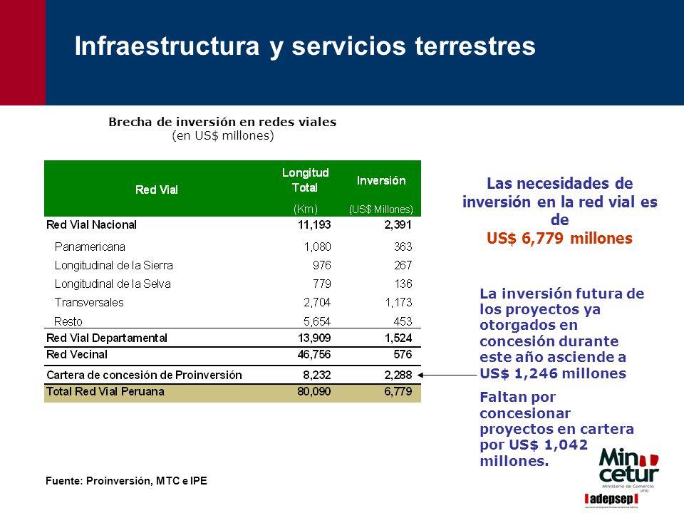 La inversión futura de los proyectos ya otorgados en concesión durante este año asciende a US$ 1,246 millones Faltan por concesionar proyectos en cart