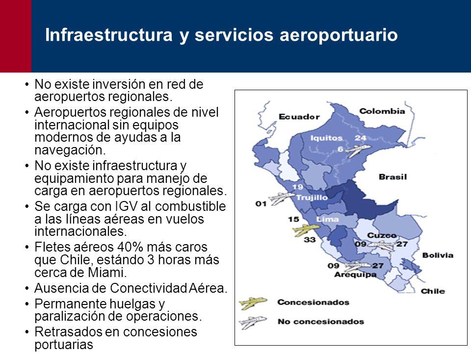 No existe inversión en red de aeropuertos regionales. Aeropuertos regionales de nivel internacional sin equipos modernos de ayudas a la navegación. No