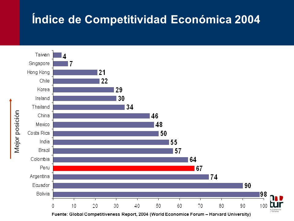 Índice de Competitividad Económica 2004 Fuente: Global Competitiveness Report, 2004 (World Economice Forum – Harvard University) Mejor posición