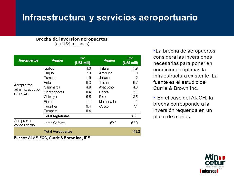 Fuente: ALAF, FCC, Currie & Brown Inc., IPE Brecha de inversión aeropuertos (en US$ millones) La brecha de aeropuertos considera las inversiones neces