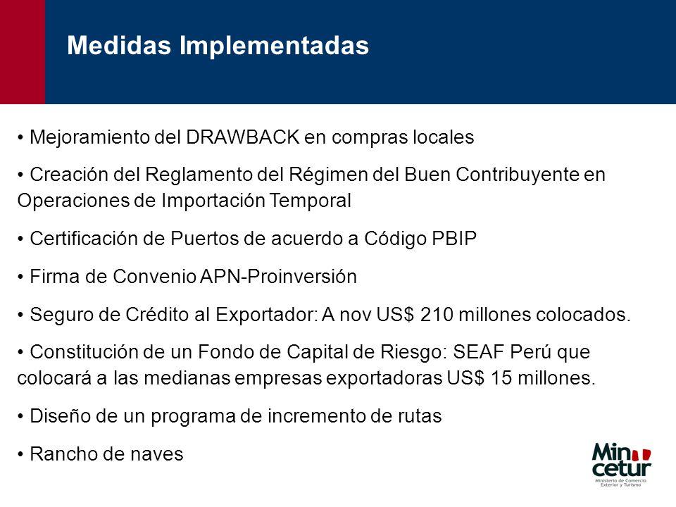 Medidas Implementadas Mejoramiento del DRAWBACK en compras locales Creación del Reglamento del Régimen del Buen Contribuyente en Operaciones de Import