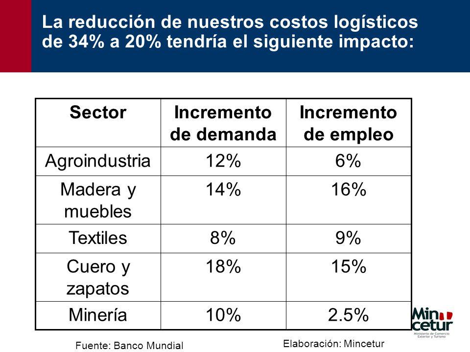 La reducción de nuestros costos logísticos de 34% a 20% tendría el siguiente impacto: 2.5%10%Minería 15%18%Cuero y zapatos 9%8%Textiles 16%14%Madera y