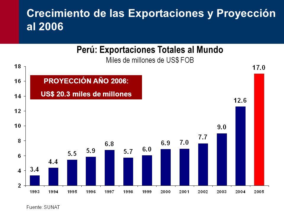 Crecimiento de las Exportaciones y Proyección al 2006 Fuente: SUNAT PROYECCIÓN AÑO 2006: US$ 20.3 miles de millones Perú: Exportaciones Totales al Mun