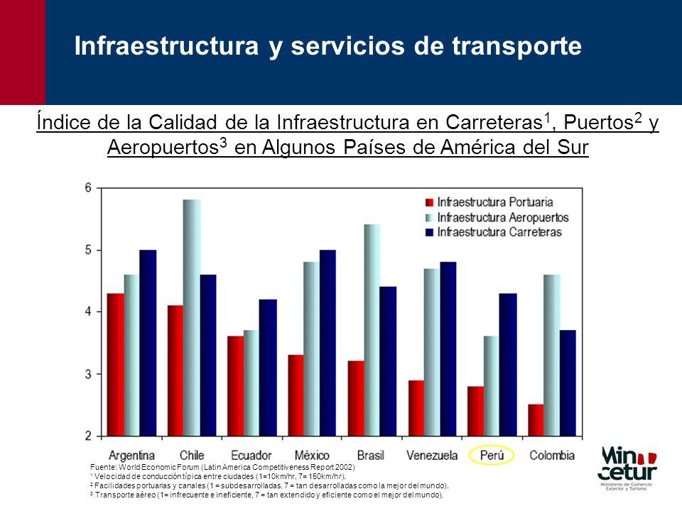 Fuente: CEPAL, MTC (Perú), SIAF (MEF), Banco Mundial, Ministerio de Obras Públicas de Chile Inversión Promedio US$ 420 millones Chile – Inversión en el sector transportes (millones de US$) Perú – Inversión en el sector transporte (millones de US$) Inversión Promedio US$ 1,480 millones LA INFRAESTRUCTURA QUE NECESITA EL PERÚ Infraestructura y servicios de transporte