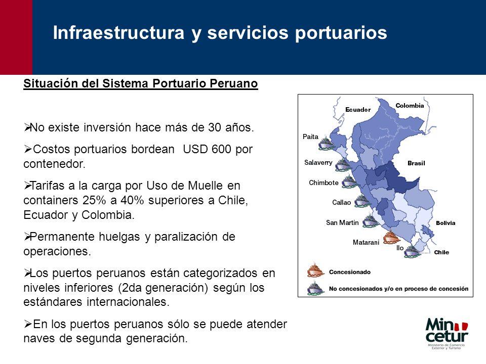Situación del Sistema Portuario Peruano No existe inversión hace más de 30 años. Costos portuarios bordean USD 600 por contenedor. Tarifas a la carga