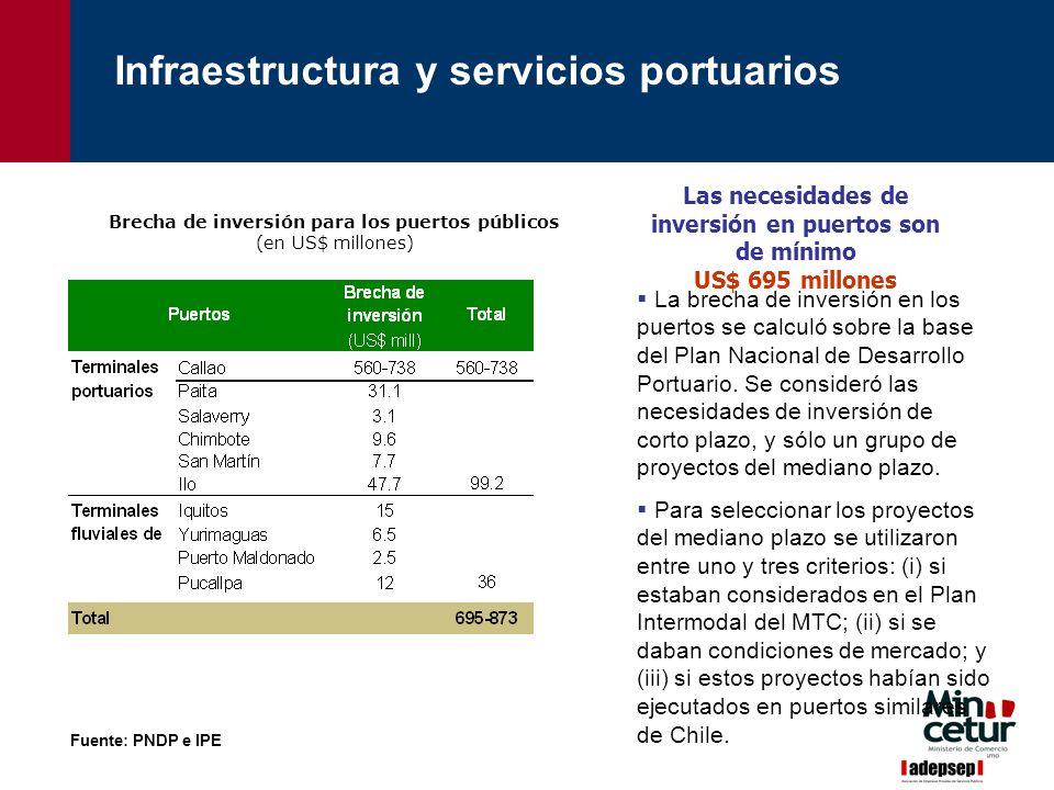 Fuente: PNDP e IPE Brecha de inversión para los puertos públicos (en US$ millones) La brecha de inversión en los puertos se calculó sobre la base del