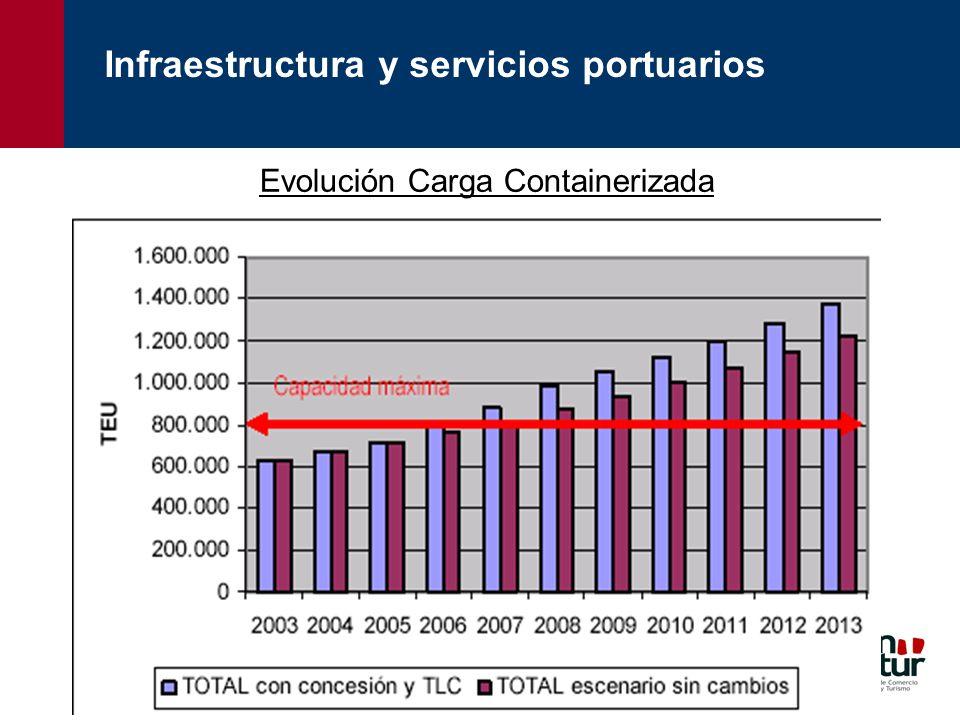 Evolución Carga Containerizada Infraestructura y servicios portuarios