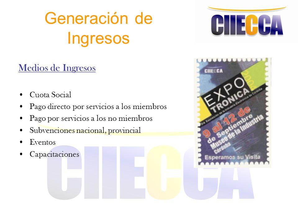 Generación de Ingresos Medios de Ingresos Cuota Social Pago directo por servicios a los miembros Pago por servicios a los no miembros Subvenciones nac