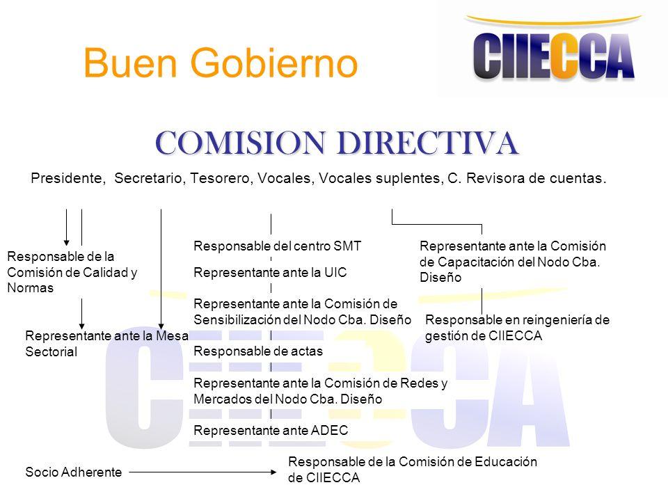 Buen Gobierno COMISION DIRECTIVA Presidente, Secretario, Tesorero, Vocales, Vocales suplentes, C. Revisora de cuentas. Representante ante la UIC Repre