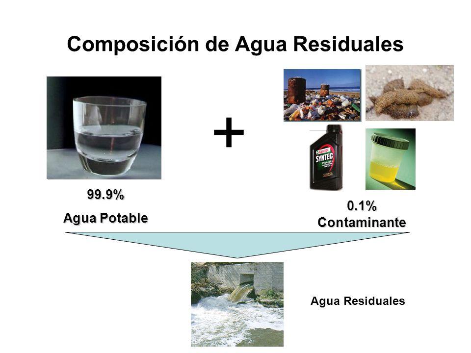 Composición de Agua Residuales 99.9% Agua Potable + 0.1%Contaminante Agua Residuales