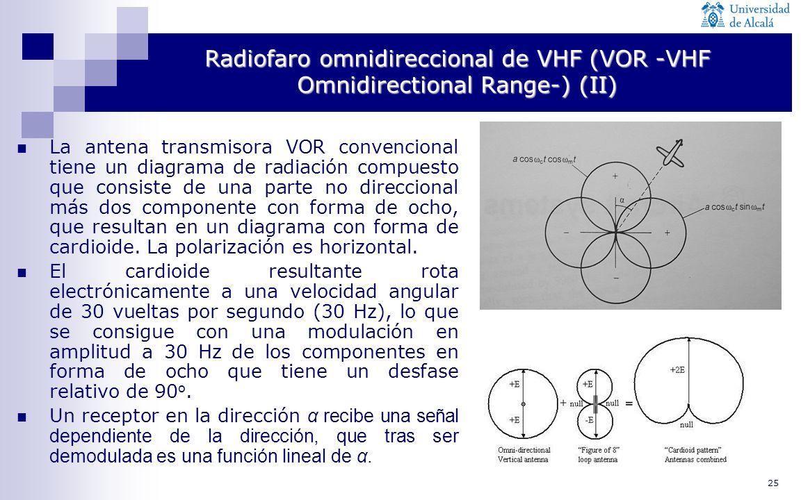 25 Radiofaro omnidireccional de VHF (VOR -VHF Omnidirectional Range-) (II) La antena transmisora VOR convencional tiene un diagrama de radiación compu