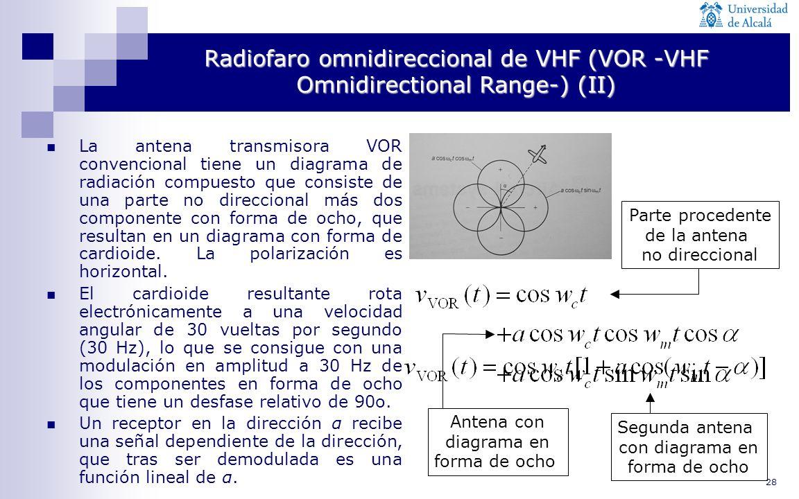 28 Radiofaro omnidireccional de VHF (VOR -VHF Omnidirectional Range-) (II) Segunda antena con diagrama en forma de ocho Antena con diagrama en forma d